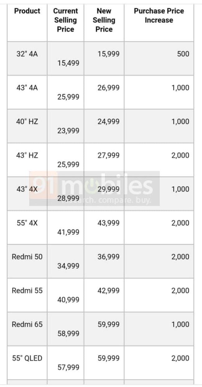 Mi TV Redmi TV की कीमत में बढ़ोतरी